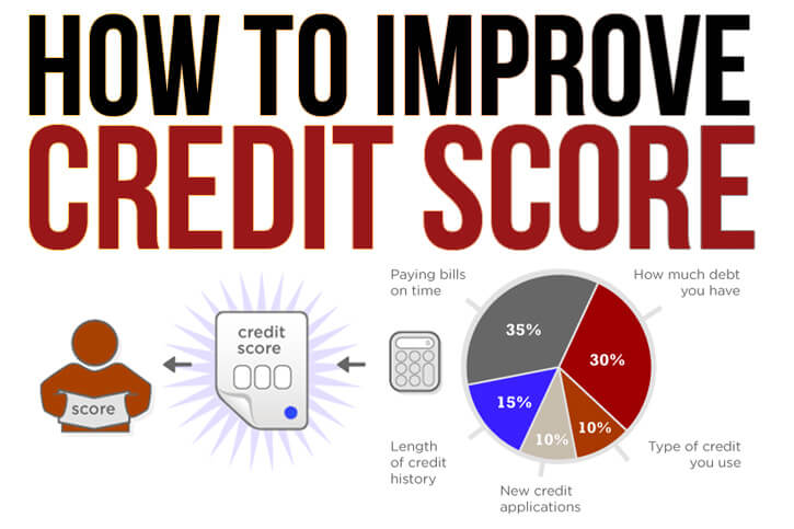 Image result for how to improve credit scores
