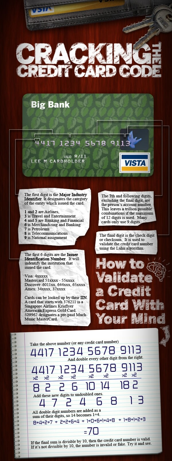 Creditcard_Numbers_Meaning