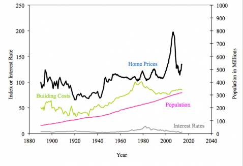 historical-real-estate-prices
