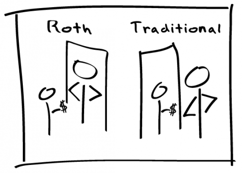 Roth or Traditional IRA