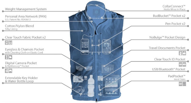 Travel_TipsScottevest-Travel-Vest-for-Men-X-Ray