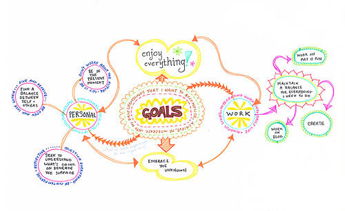 mind-mapping-a