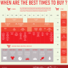 When is the best time to buy something new?