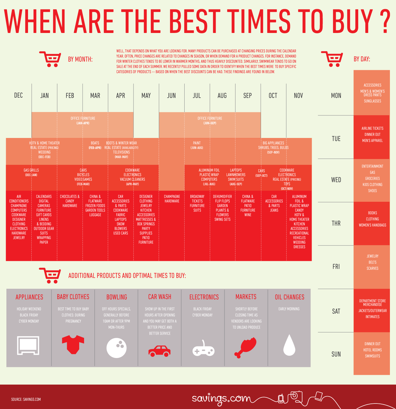 right-time-to-buy