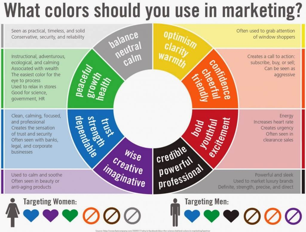 Gender marketing how brands use the power of colors to