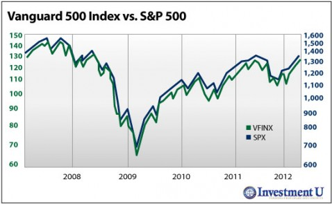 Vanguard 500 Index vs. S&P 500