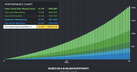 Wealthfront Chart