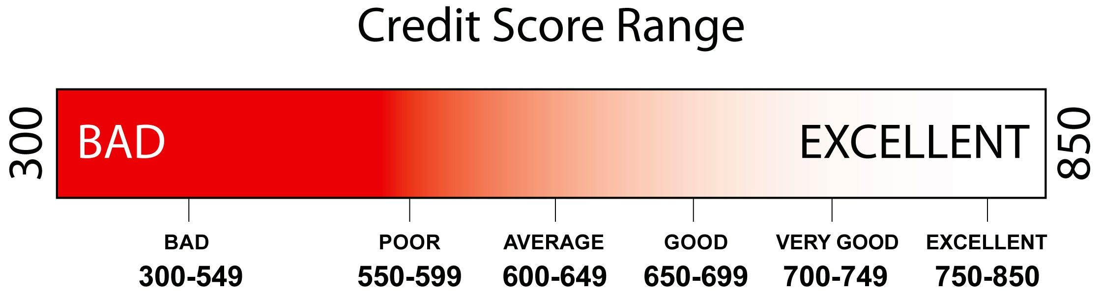 "300 — 850: The ""Credit Score Range"" Explained (FICO ..."