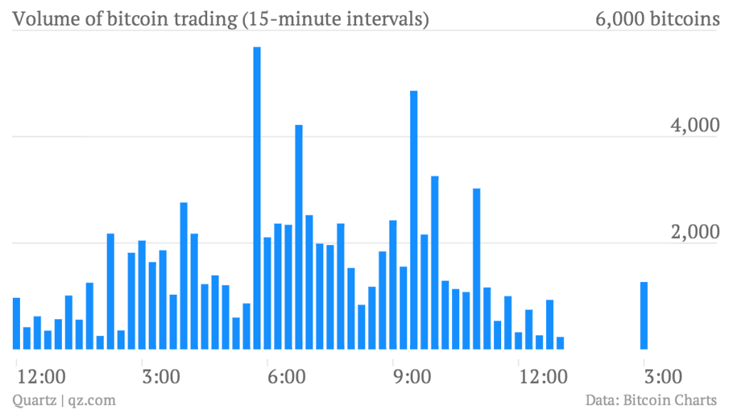 Volume Of Bitcoin Trading 15 Minute Intervals Chart